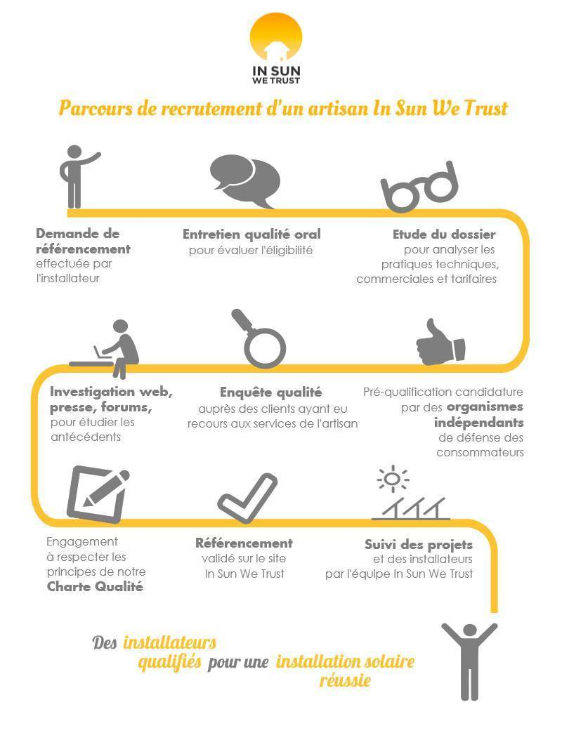 infographie process recrutement
