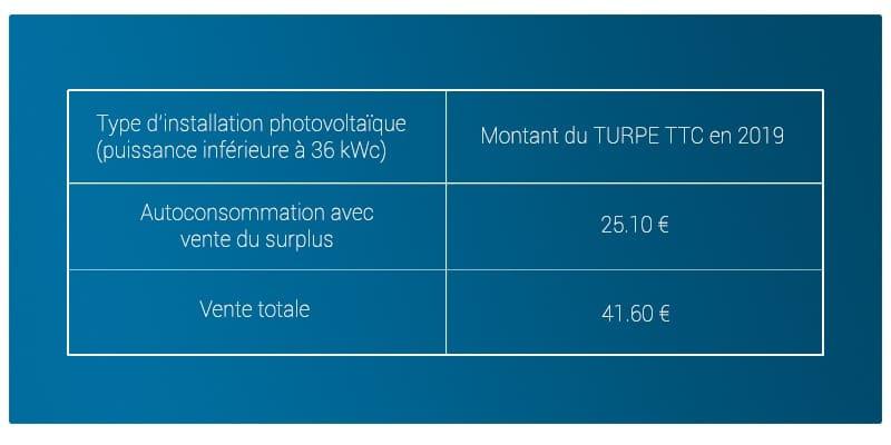 Tableau montant TURPE installation photovoltaïque 2019