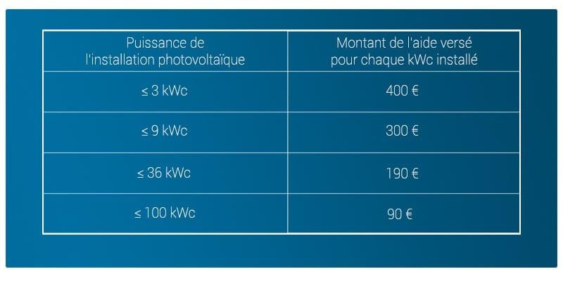 Tableau récapitulatif aide installation panneau photovoltaïque autoconsommation avec vente du surplus 2019