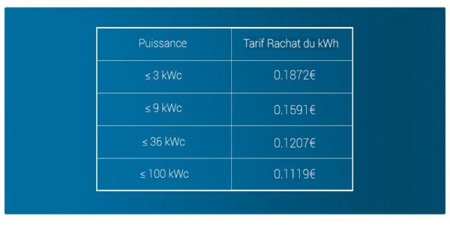 Tableau tarif achat kWh premier trimestre 2019