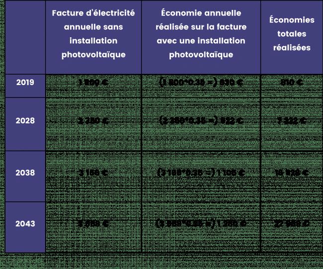 tableau calcul factures d'électricité avec ou sans panneaux solaires photovoltaïques