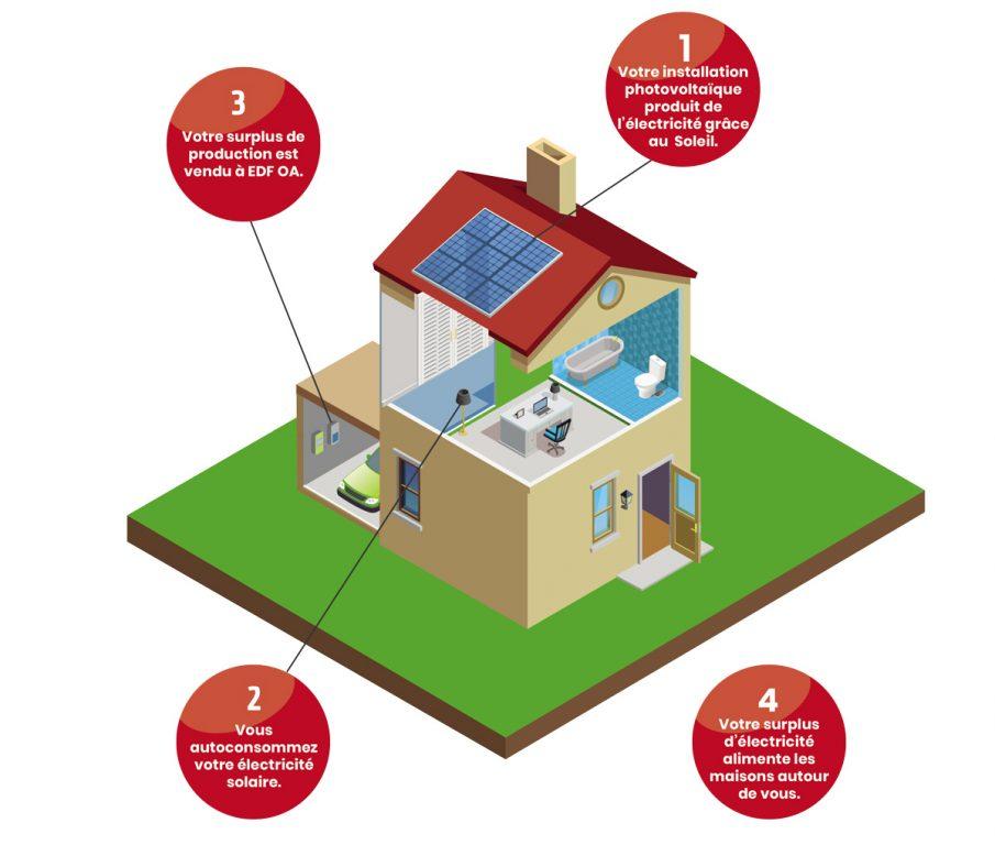 schéma installation autoconsommation photovoltaique