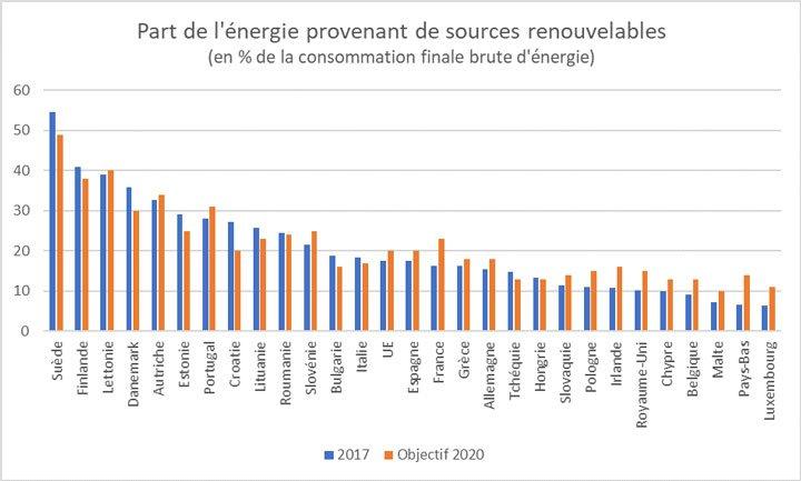 part énergie sources renouvelables pays