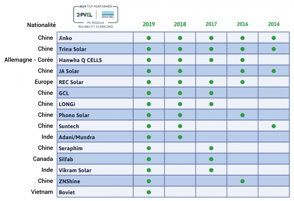 classement 2019 des meilleurs panneaux solaires en terme de qualité