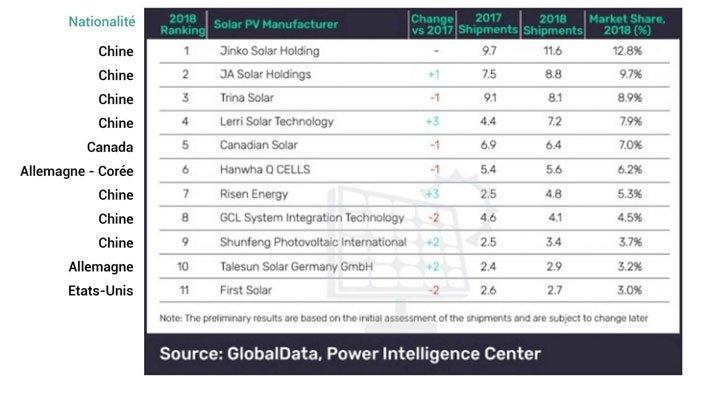meilleures marques fabricants panneaux solaires photovoltaïques