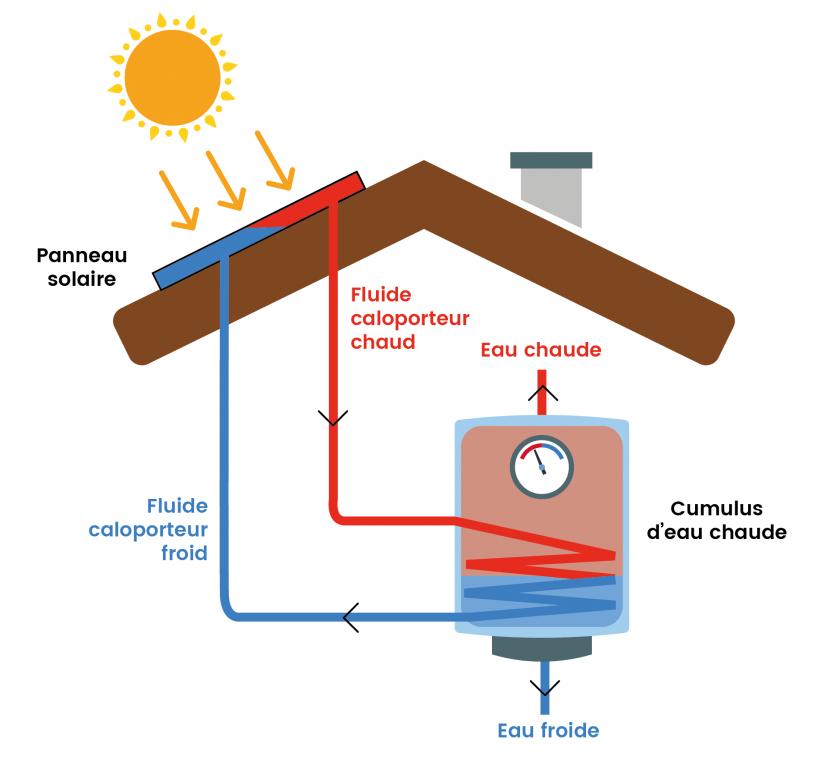 schéma du fonctionnement d'un panneau thermique / chauffe-eau solaire