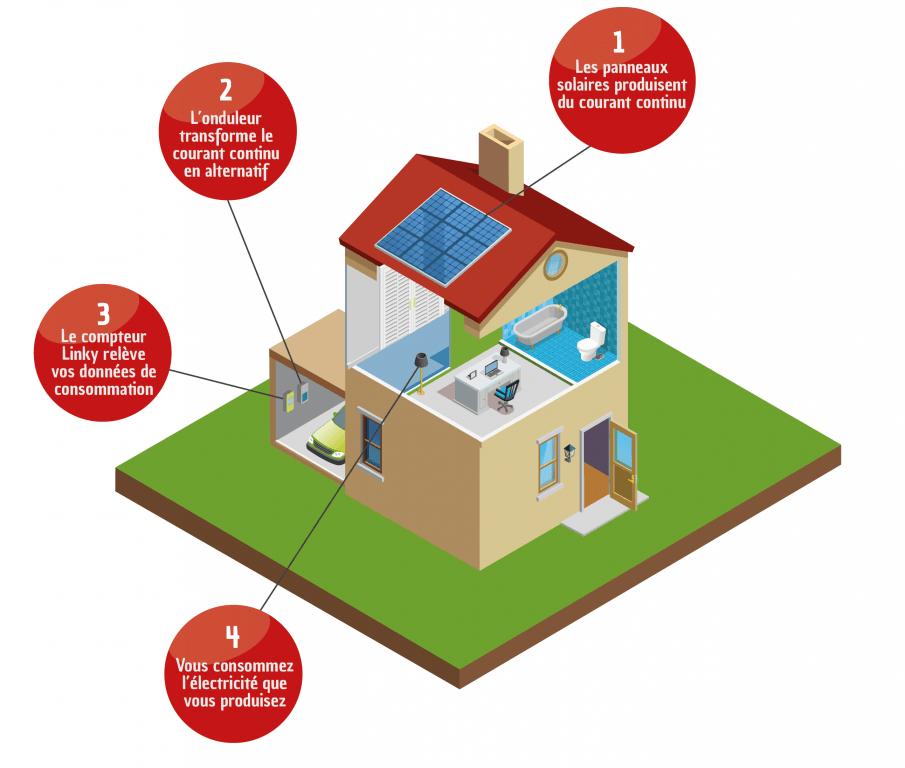 schéma fonctionnement panneaux solaires en autoconsommation