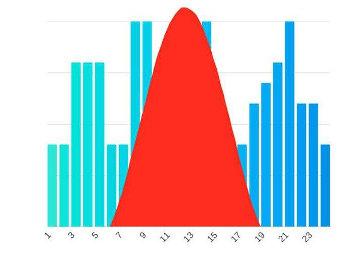 Modélisation de vos courbes de consommation et de production