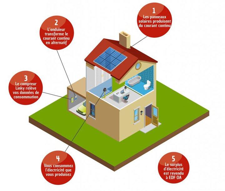Schéma installation panneau solaire photovoltaique toiture maison
