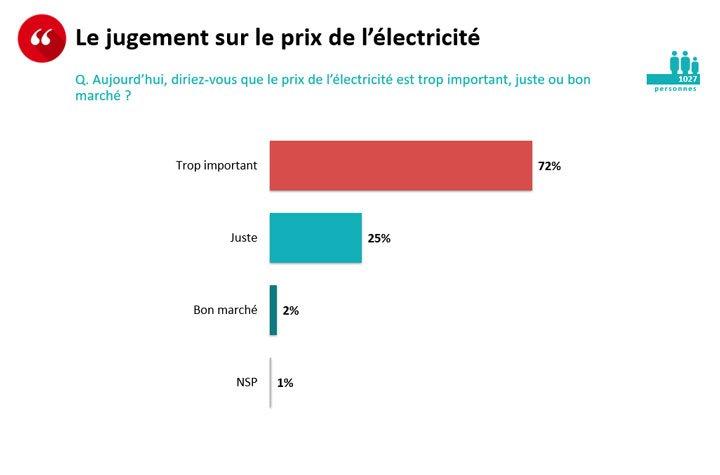 résultat question sondage électricité trop chère France