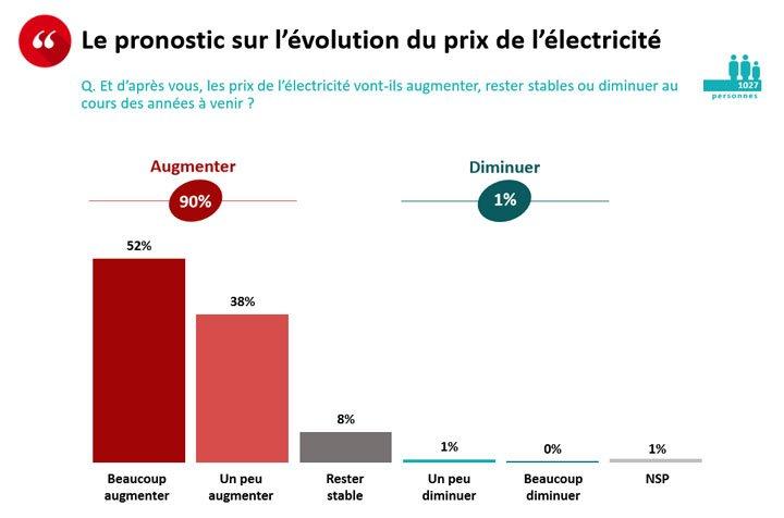 résultat question sondage évolution prix électricité