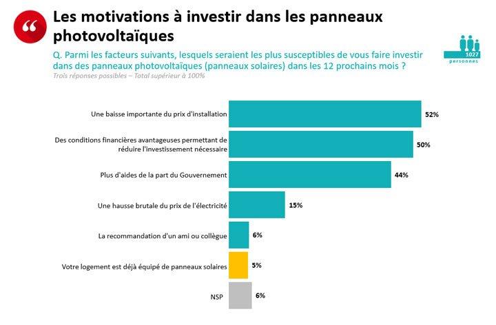 résultat question sondage pourquoi investir panneaux solaires
