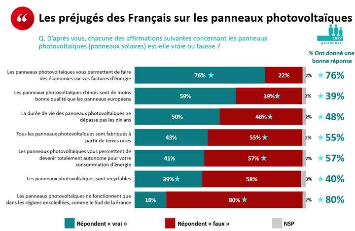 résultat question sondage préjugés solaire