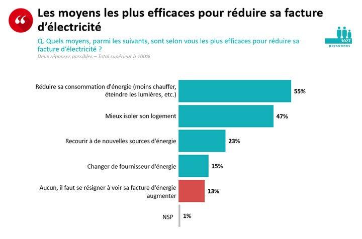 résultat question sondage réduire facture électricité