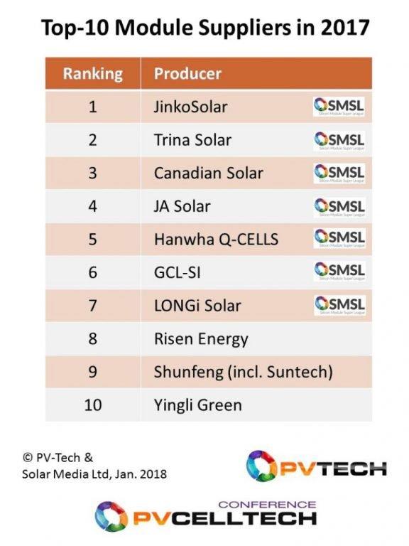 classement des 10 plus gros producteurs de panneaux solaires en 2017