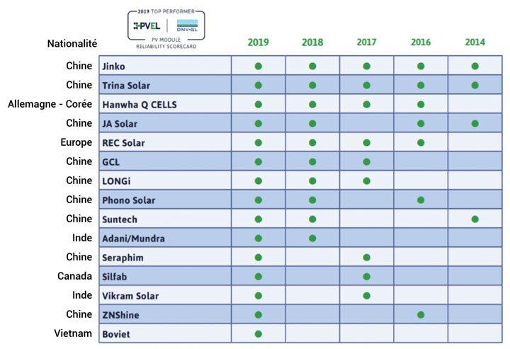 classement des meilleurs fabricants de panneaux solaires photovoltaïques dans le monde