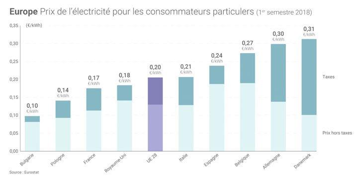 évolution du prix de l'électricité en europe pour les consommateurs particuliers