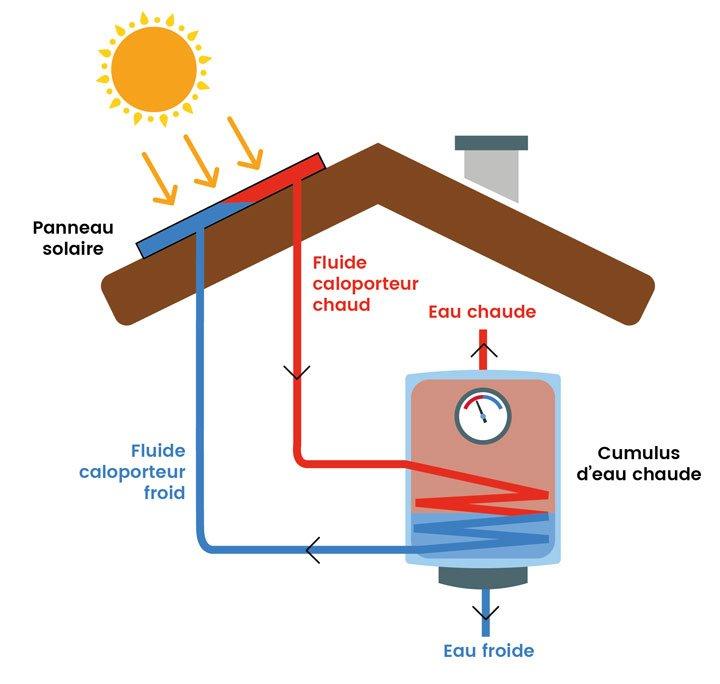 schéma fonctionnement chauffe eau solaire