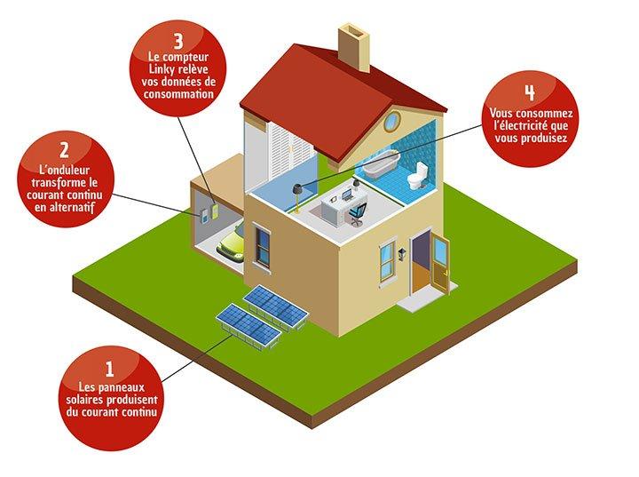 schema fonctionnement d'une installation solaire photovoltaïque au sol