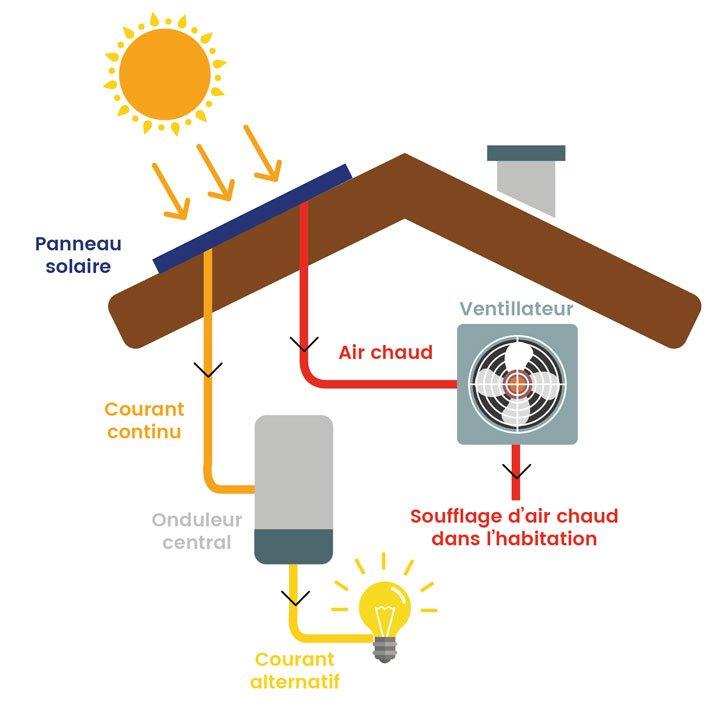 schema fonctionnement panneau solaire aérovoltaïque