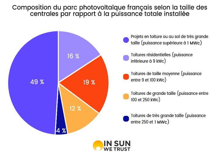 graphique détaillant la composition du parc photovoltaïque français