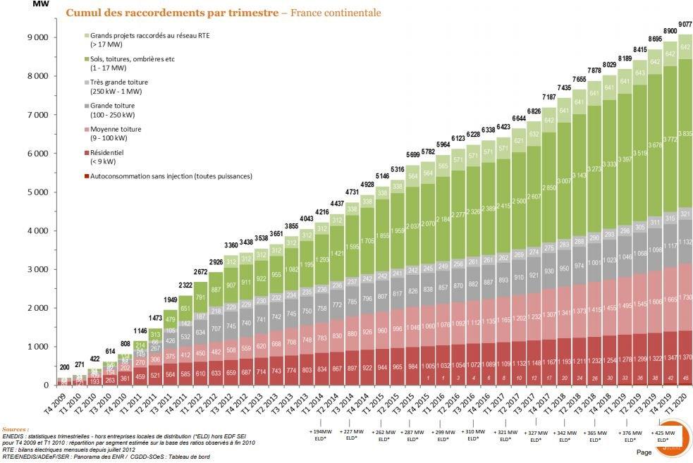 évolution de volume de raccordements en France depuis 2009
