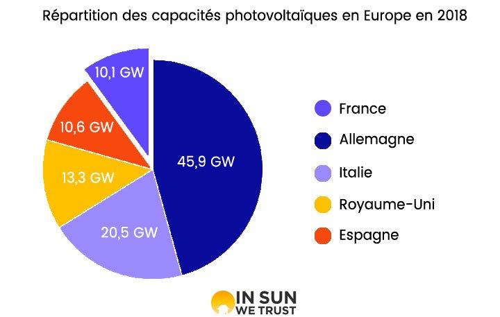 répartition des capacités de production en europe en 2018