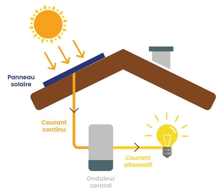 schéma fonctionnement panneau solaire photovoltaique