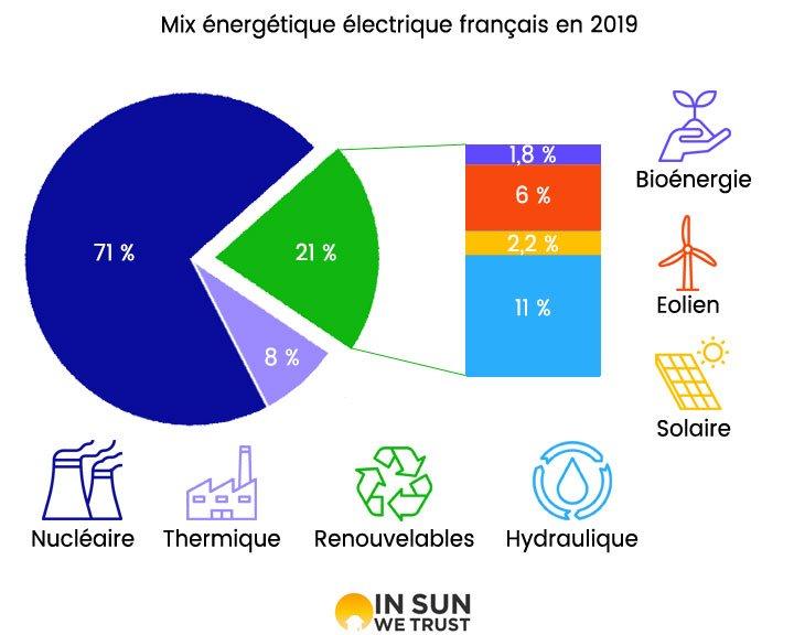 graphique détaillant le mix énergétique français en 2019