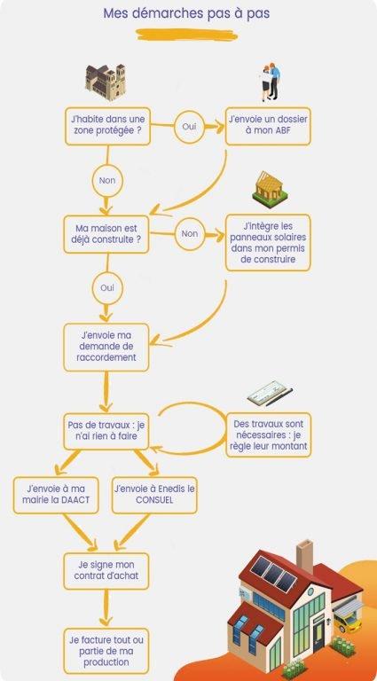 infographie démarches administratives panneaux solaires