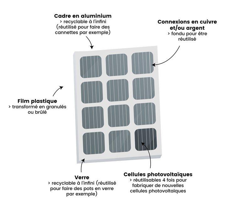 Schéma recyclage panneau solaire In Sun We Trust