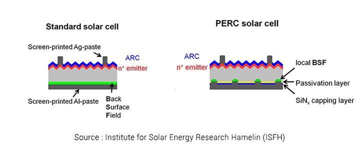 schéma cellule PERC panneau solaire