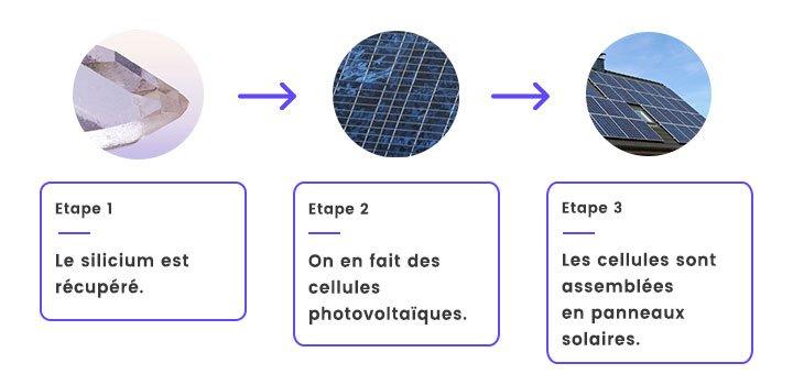 étapes fabrication panneau solaire