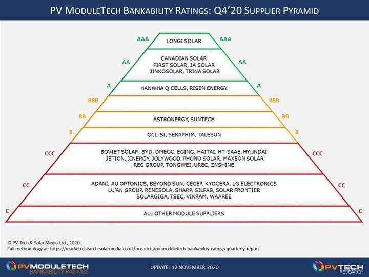 classement meilleurs panneaux solaires par PV ModuleTech